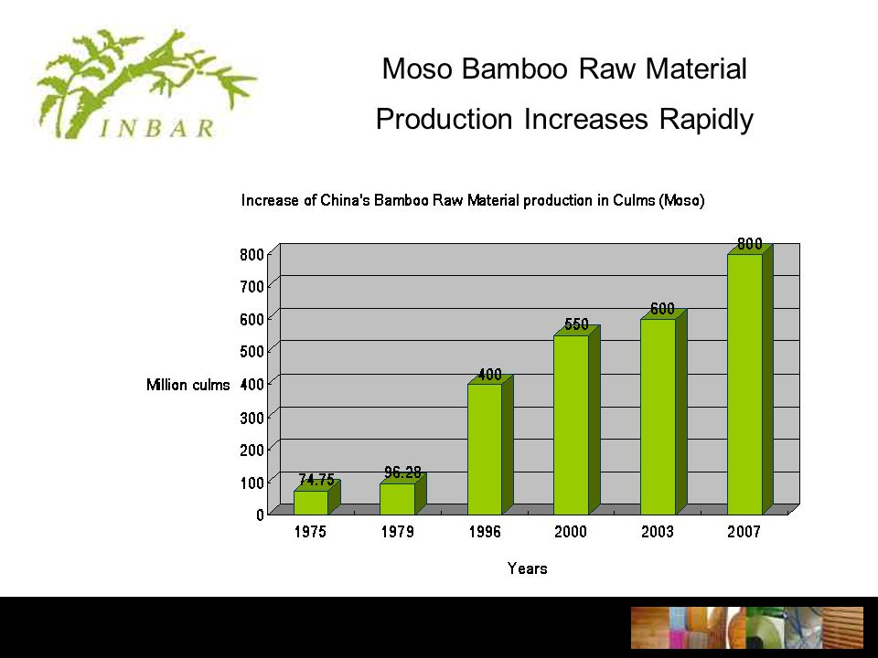 Moso Bamboo Raw Material Production Increases Rapidly