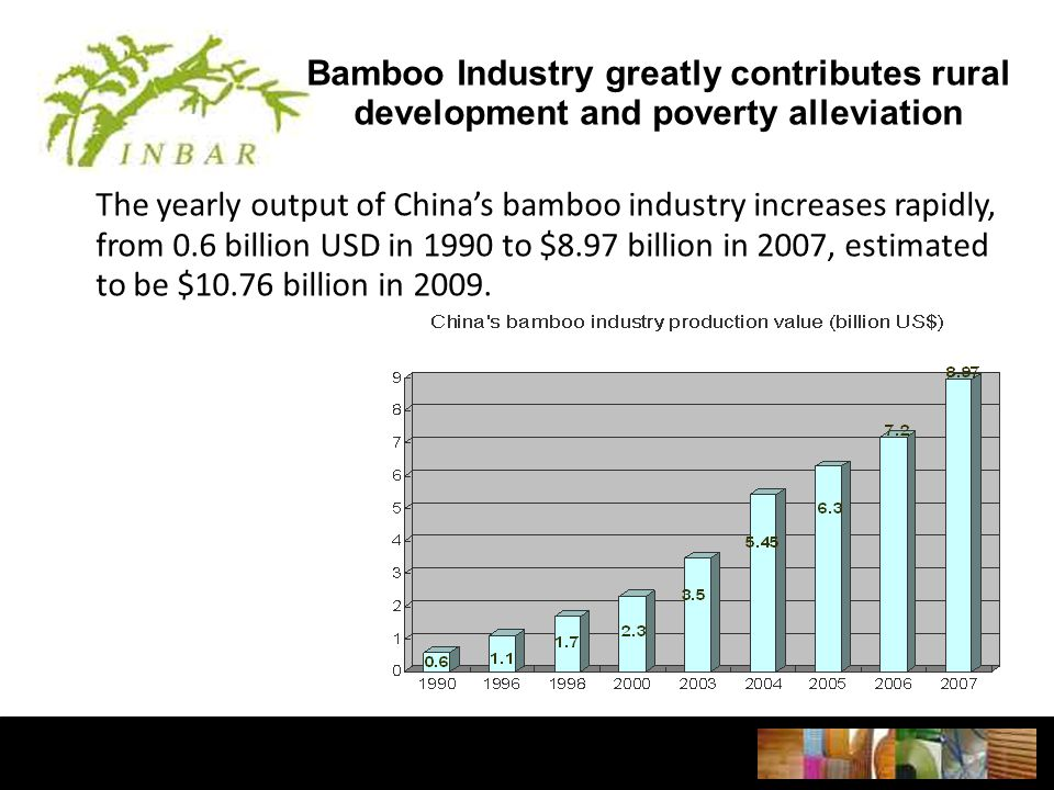 Bamboo Industry greatly contributes rural development and poverty alleviation The yearly output of China's bamboo industry increases rapidly, from 0.6 billion USD in 1990 to $8.97 billion in 2007, estimated to be $10.76 billion in 2009.