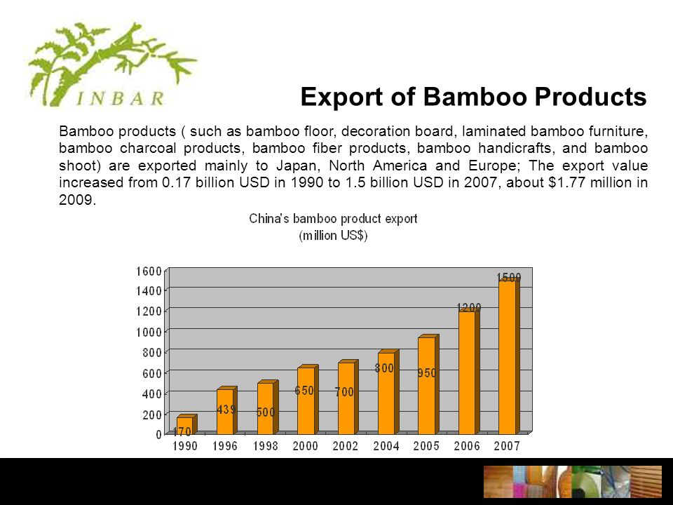 Export of Bamboo Products Bamboo products ( such as bamboo floor, decoration board, laminated bamboo furniture, bamboo charcoal products, bamboo fiber products, bamboo handicrafts, and bamboo shoot) are exported mainly to Japan, North America and Europe; The export value increased from 0.17 billion USD in 1990 to 1.5 billion USD in 2007, about $1.77 million in 2009.