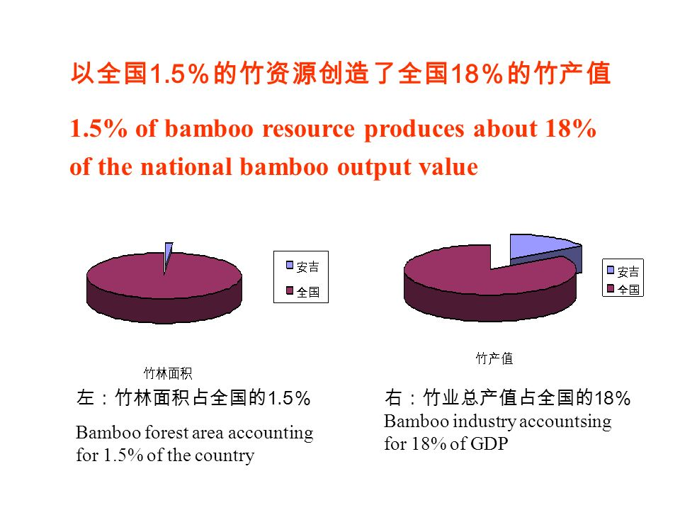 左:竹林面积占全国的 1.5 % Bamboo forest area accounting for 1.5% of the country 右:竹业总产值占全国的 18 % Bamboo industry accountsing for 18% of GDP 以全国 1.5 %的竹资源创造了全国 18 %的竹产值 1.5% of bamboo resource produces about 18% of the national bamboo output value