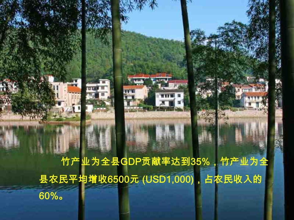 竹产业为全县 GDP 贡献率达到 35% ,竹产业为全 县农民平均增收 6500 元 (USD1,000) ,占农民收入的 60% 。