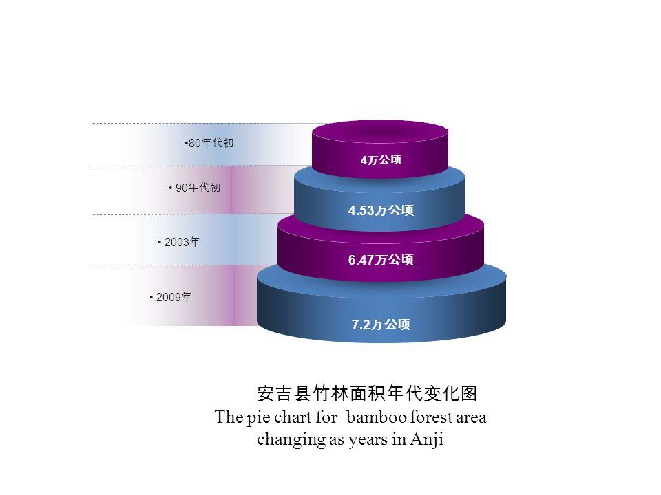 4 万公顷 4.53 万公顷 6.47 万公顷 7.2 万公顷 80 年代初 90 年代初 2003 年 2009 年 安吉县竹林面积年代变化图 The pie chart for bamboo forest area changing as years in Anji