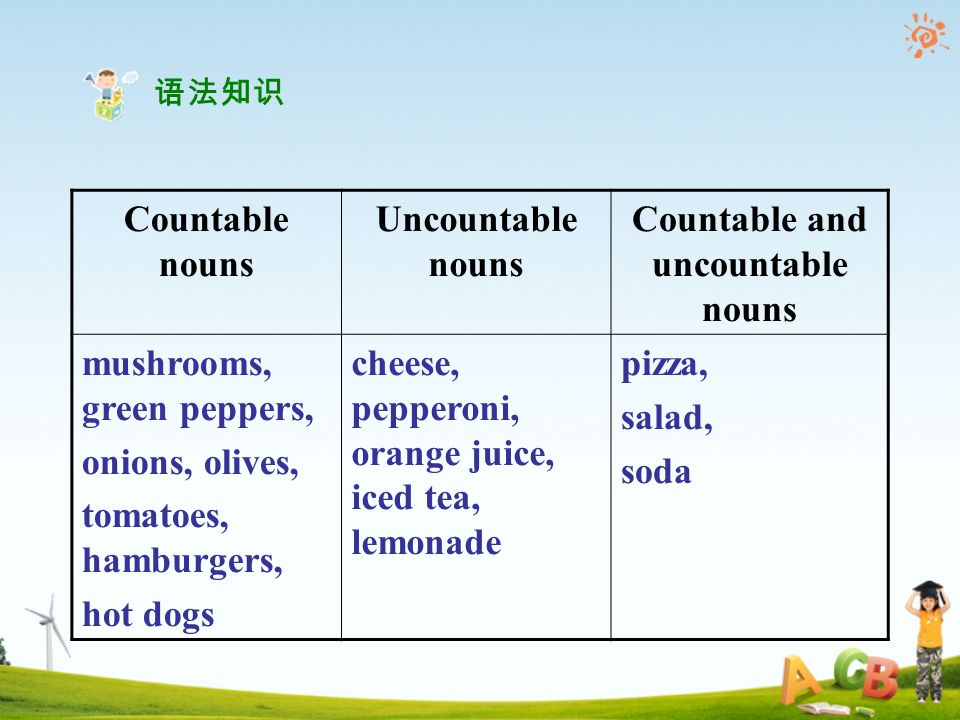 Countable nouns Uncountable nouns Countable and uncountable nouns mushrooms, green peppers, onions, olives, tomatoes, hamburgers, hot dogs cheese, pepperoni, orange juice, iced tea, lemonade pizza, salad, soda 语法知识