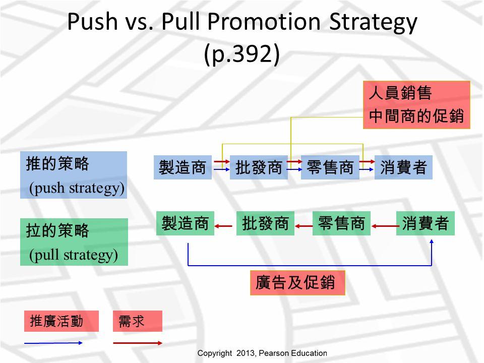 製造商批發商零售商消費者 推的策略 (push strategy) 製造商批發商零售商消費者 拉的策略 (pull strategy) 推廣活動需求 廣告及促銷 人員銷售 中間商的促銷 Push vs.