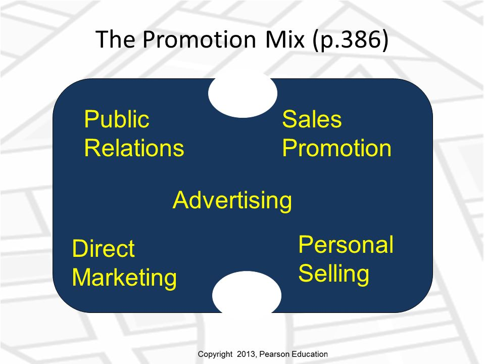 Advertising Public Relations Sales Promotion Personal Selling Direct Marketing The Promotion Mix (p.386)