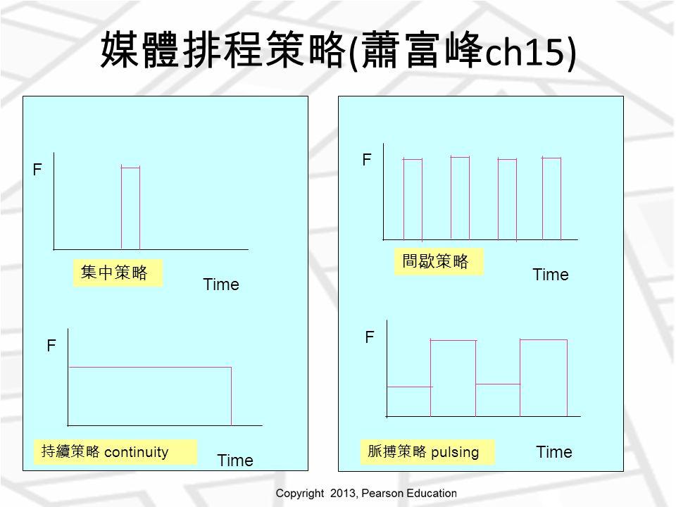 媒體排程策略 ( 蕭富峰 ch15) F Time F F F 集中策略 持續策略 continuity 間歇策略 脈搏策略 pulsing