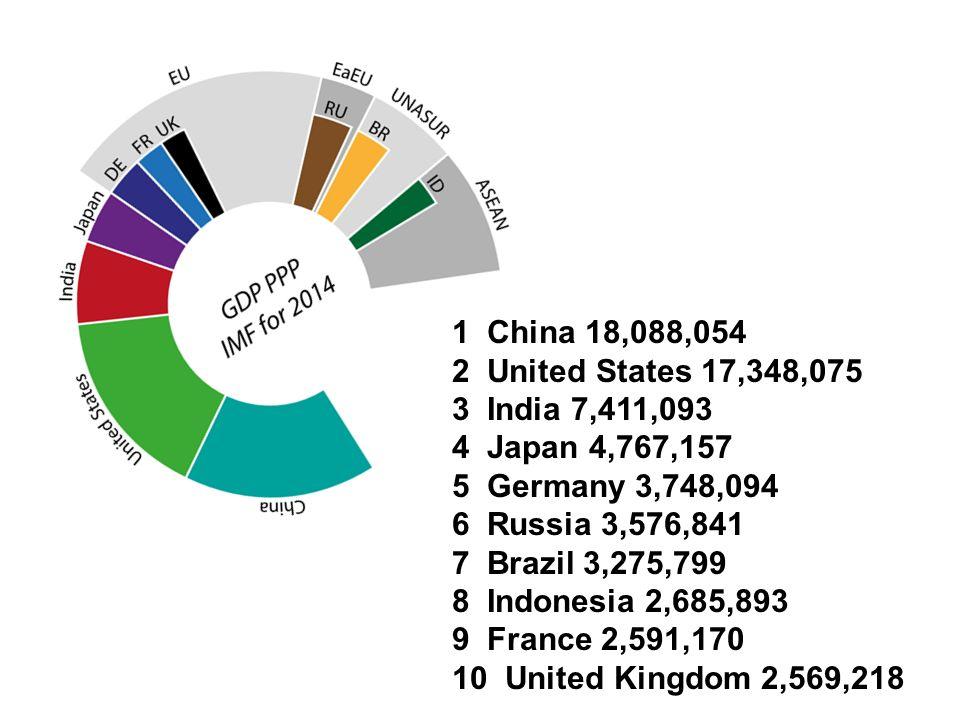 1 China 18,088,054 2 United States 17,348,075 3 India 7,411,093 4 Japan 4,767,157 5 Germany 3,748,094 6 Russia 3,576,841 7 Brazil 3,275,799 8 Indonesia 2,685,893 9 France 2,591,170 10 United Kingdom 2,569,218