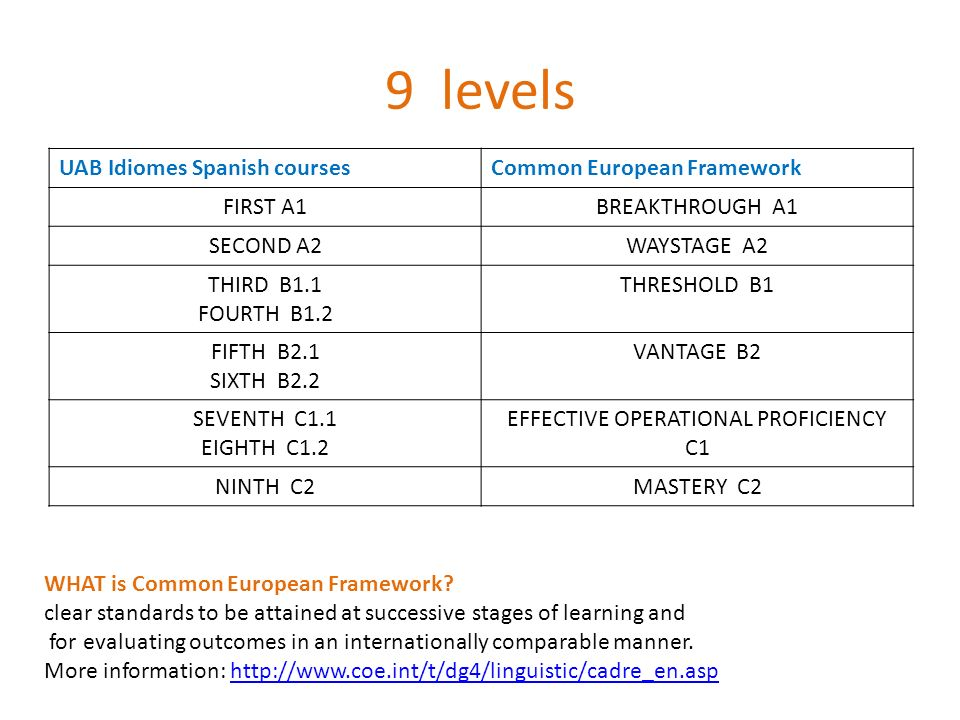 9 levels UAB Idiomes Spanish coursesCommon European Framework FIRST A1BREAKTHROUGH A1 SECOND A2WAYSTAGE A2 THIRD B1.1 FOURTH B1.2 THRESHOLD B1 FIFTH B2.1 SIXTH B2.2 VANTAGE B2 SEVENTH C1.1 EIGHTH C1.2 EFFECTIVE OPERATIONAL PROFICIENCY C1 NINTH C2MASTERY C2 WHAT is Common European Framework.