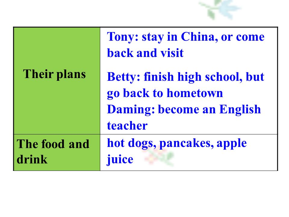 Their plans The food and drink Tony: stay in China, or come back and visit Betty: finish high school, but go back to hometown Daming: become an English teacher hot dogs, pancakes, apple juice