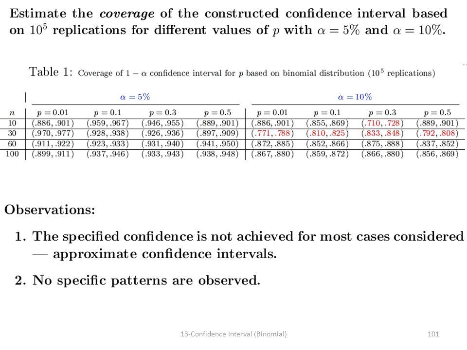 10113-Confidence Interval (Binomial)