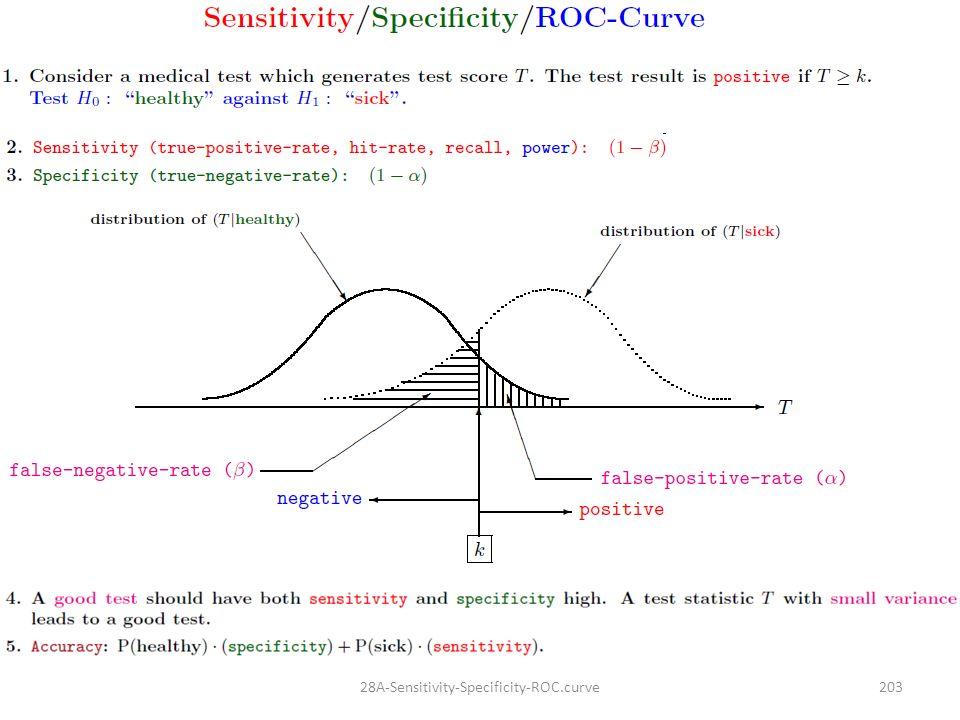 20328A-Sensitivity-Specificity-ROC.curve