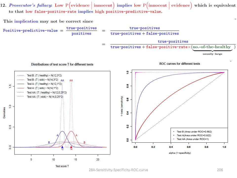 28A-Sensitivity-Specificity-ROC.curve206