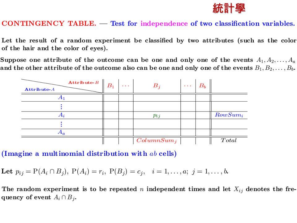 統計學 授課教師:楊維寧