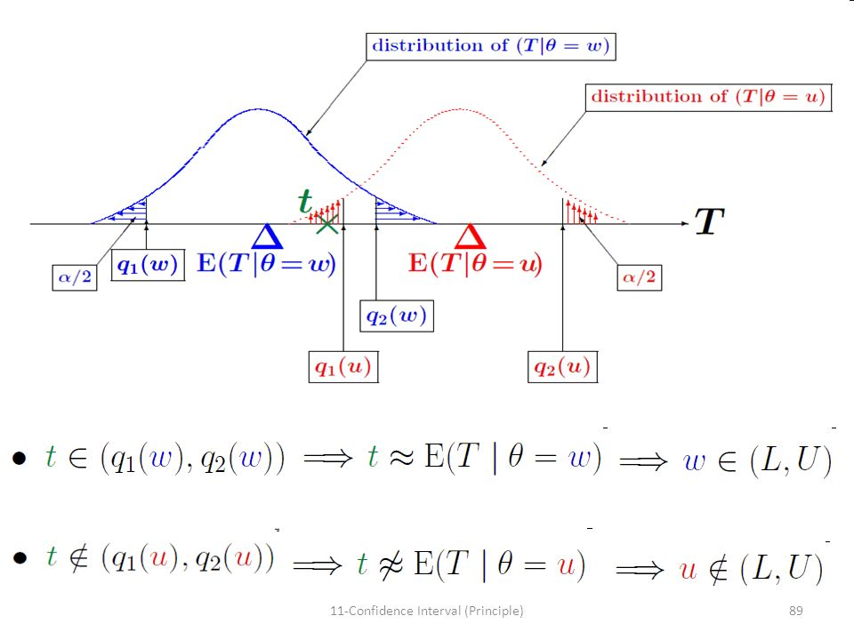 8911-Confidence Interval (Principle)
