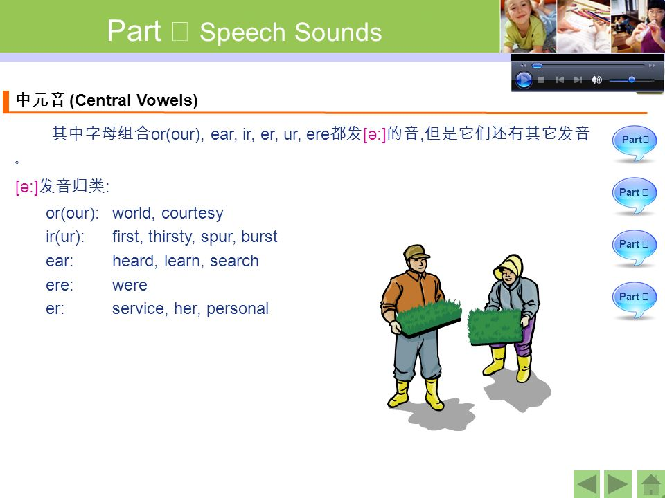 Part Ⅰ Speech Sounds [ә:] 发音归类 : Part Ⅱ Part Ⅲ Part Ⅳ Part Ⅰ or(our): world, courtesy ir(ur): first, thirsty, spur, burst ear: heard, learn, search ere: were er: service, her, personal 其中字母组合 or(our), ear, ir, er, ur, ere 都发 [ә:] 的音, 但是它们还有其它发音 。 中元音 (Central Vowels)