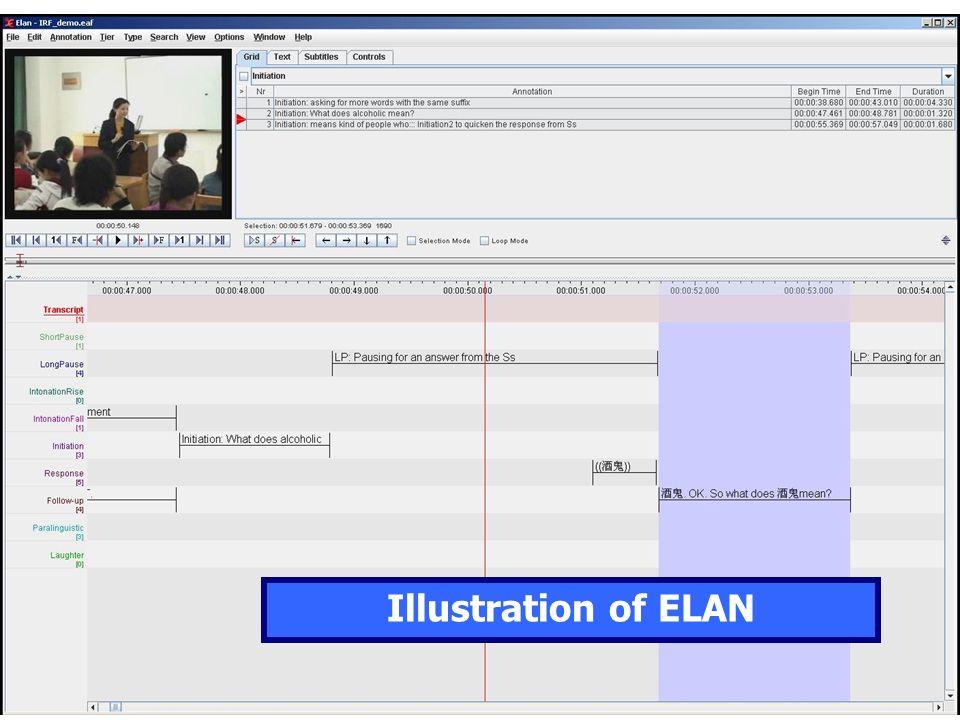 Illustration of ELAN