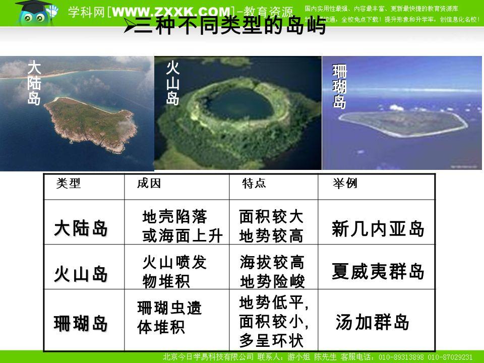  三种不同类型的岛屿 类型 成因 特点 举例 地壳陷落 或海面上升 面积较大 地势较高 新几内亚岛 火山喷发 物堆积 海拔较高 地势险峻 夏威夷群岛 珊瑚虫遗 体堆积 地势低平, 面积较小, 多呈环状 汤加群岛 大陆岛 火山岛 珊瑚岛