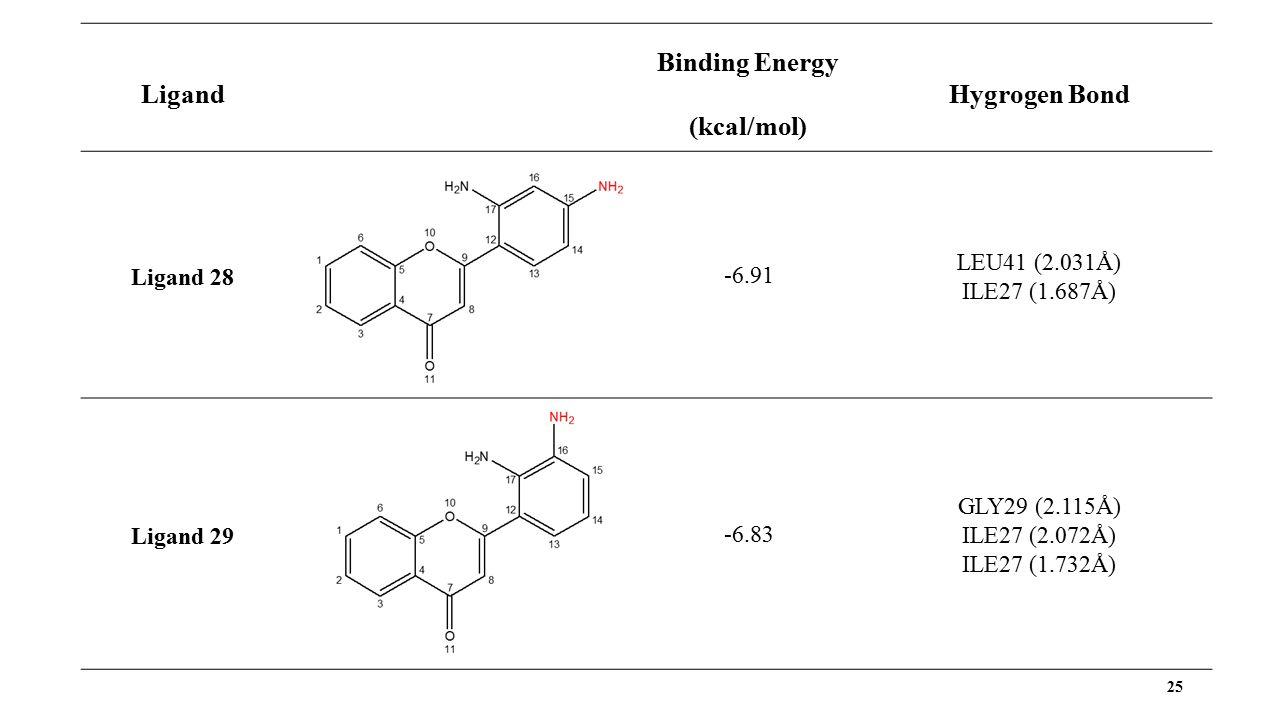 25 Ligand Binding Energy (kcal/mol) Hygrogen Bond Ligand 28 -6.91 LEU41 (2.031Å) ILE27 (1.687Å) Ligand 29-6.83 GLY29 (2.115Å) ILE27 (2.072Å) ILE27 (1.732Å)