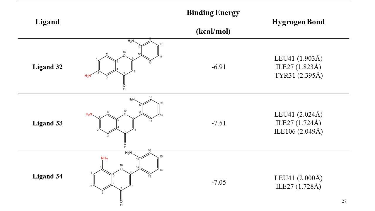 27 Ligand Binding Energy (kcal/mol) Hygrogen Bond Ligand 32-6.91 LEU41 (1.903Å) ILE27 (1.823Å) TYR31 (2.395Å) Ligand 33-7.51 LEU41 (2.024Å) ILE27 (1.724Å) ILE106 (2.049Å) Ligand 34 -7.05 LEU41 (2.000Å) ILE27 (1.728Å)