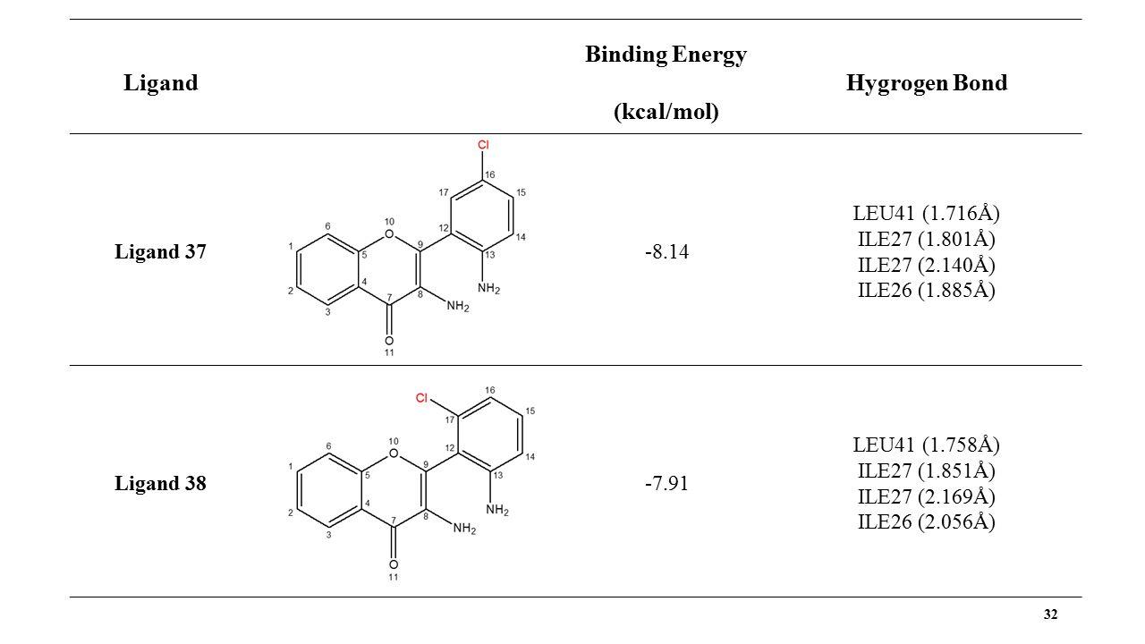 32 Ligand Binding Energy (kcal/mol) Hygrogen Bond Ligand 37 -8.14 LEU41 (1.716Å) ILE27 (1.801Å) ILE27 (2.140Å) ILE26 (1.885Å) Ligand 38 -7.91 LEU41 (1.758Å) ILE27 (1.851Å) ILE27 (2.169Å) ILE26 (2.056Å)