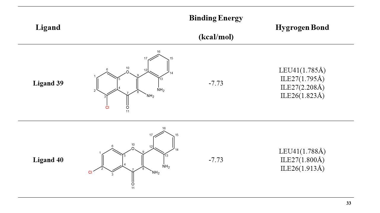 33 Ligand Binding Energy (kcal/mol) Hygrogen Bond Ligand 39 -7.73 LEU41(1.785Å) ILE27(1.795Å) ILE27(2.208Å) ILE26(1.823Å) Ligand 40 -7.73 LEU41(1.788Å) ILE27(1.800Å) ILE26(1.913Å)