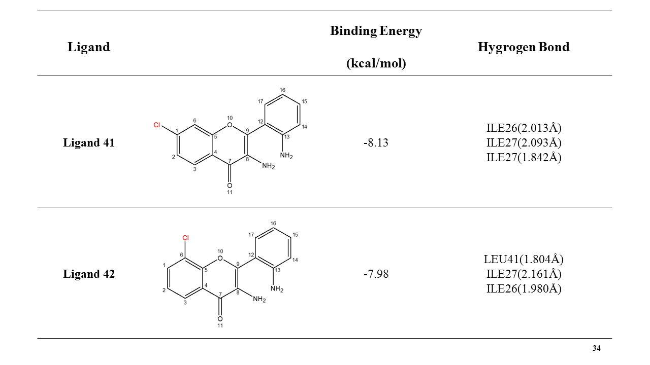 34 Ligand Binding Energy (kcal/mol) Hygrogen Bond Ligand 41 -8.13 ILE26(2.013Å) ILE27(2.093Å) ILE27(1.842Å) Ligand 42 -7.98 LEU41(1.804Å) ILE27(2.161Å) ILE26(1.980Å)
