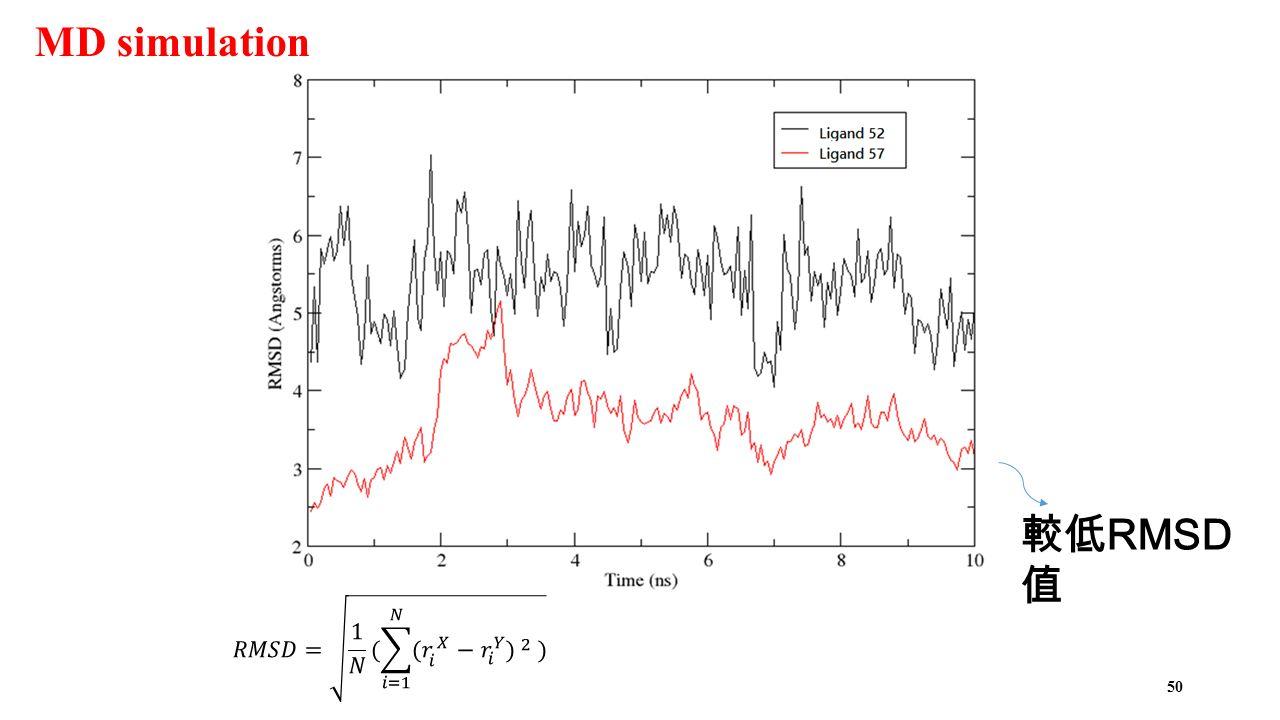 50 較低 RMSD 值 MD simulation