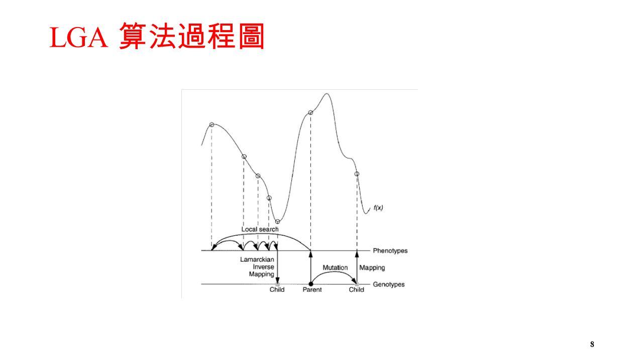 LGA 算法過程圖 8
