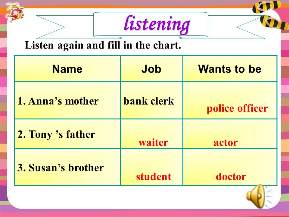 listening Listen again and fill in the chart. NameJobWants to be 1.