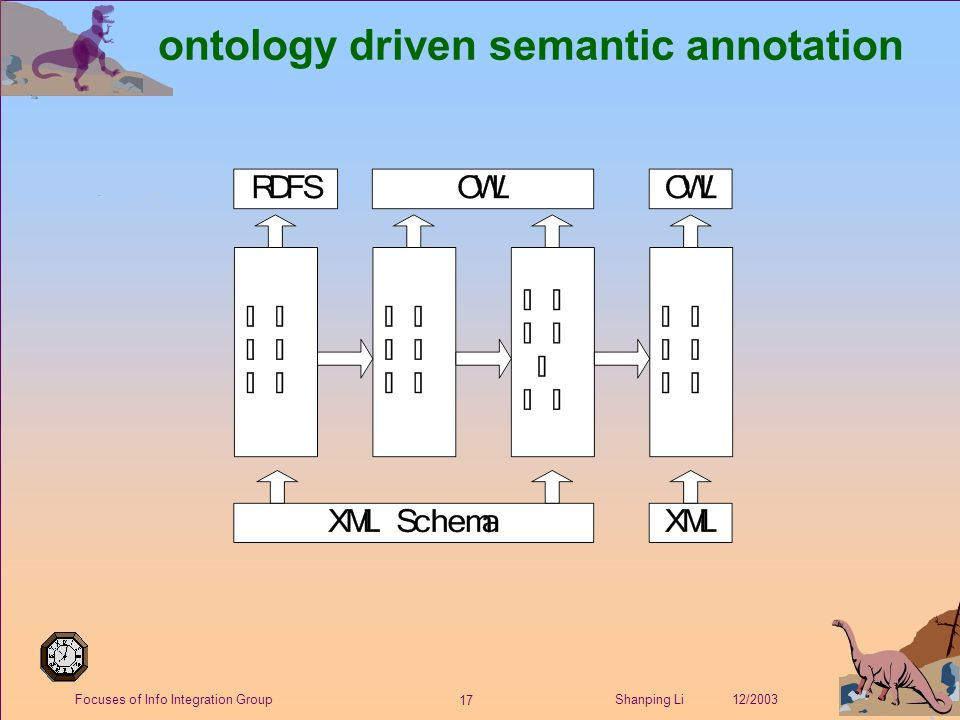 17 Shanping Li 12/2003Focuses of Info Integration Group ontology driven semantic annotation