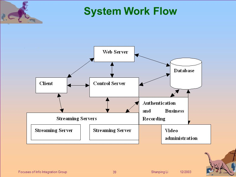 39 Shanping Li 12/2003Focuses of Info Integration Group System Work Flow