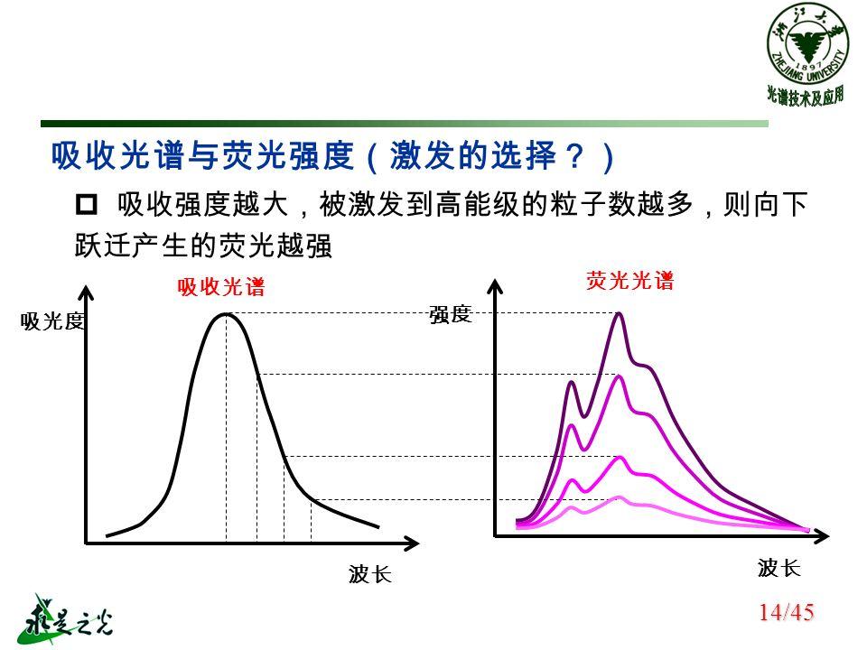 吸收光谱与荧光强度(激发的选择?) 波长 吸光度 吸收光谱 波长 强度 荧光光谱  吸收强度越大,被激发到高能级的粒子数越多,则向下 跃迁产生的荧光越强 14/45