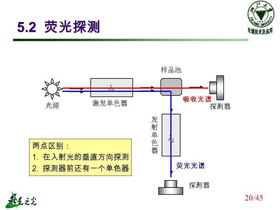 5.2 荧光探测 吸收光谱 荧光光谱 两点区别: 1. 在入射光的垂直方向探测 2. 探测器前还有一个单色器 20/45