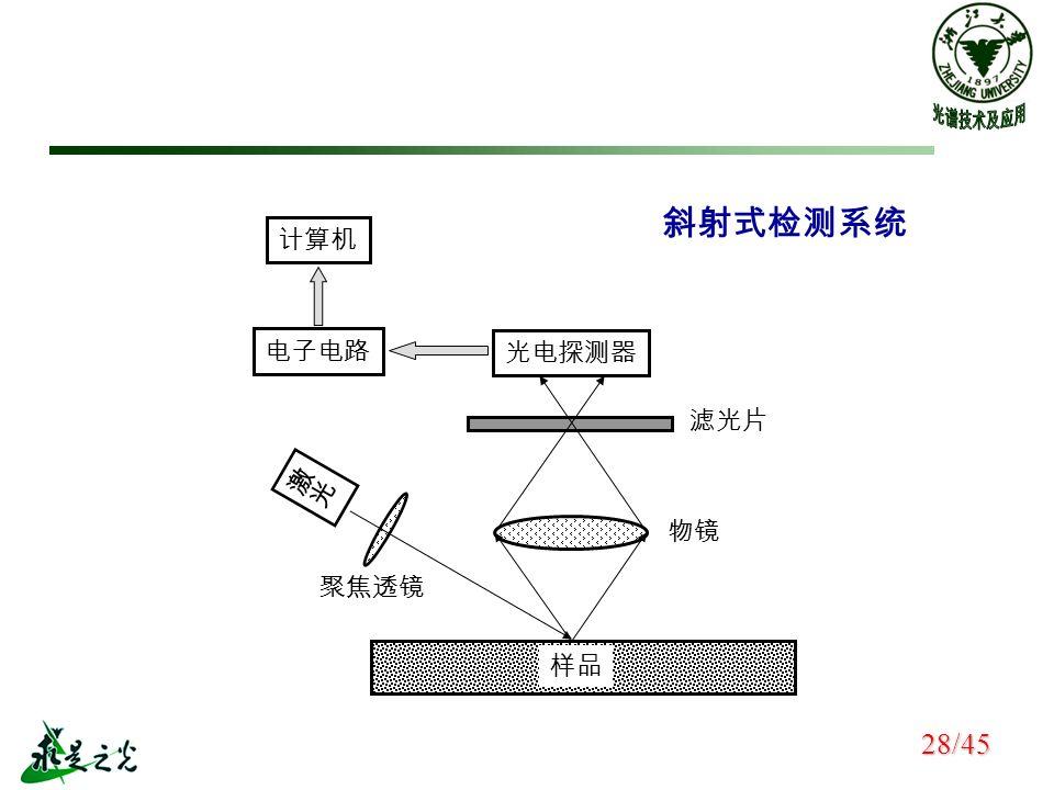 计算机 电子电路 光电探测器 聚焦透镜 物镜 滤光片 样品 斜射式检测系统 28/45