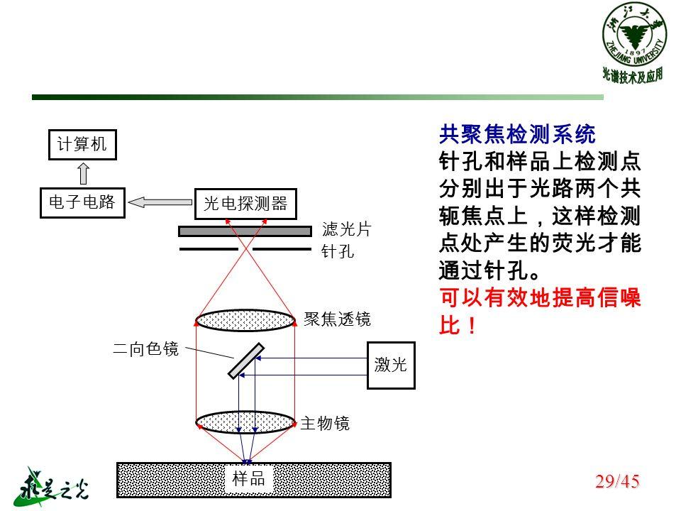 共聚焦检测系统 针孔和样品上检测点 分别出于光路两个共 轭焦点上,这样检测 点处产生的荧光才能 通过针孔。 可以有效地提高信噪 比! 计算机 电子电路 光电探测器 二向色镜 聚焦透镜 滤光片 样品 针孔 主物镜 29/45