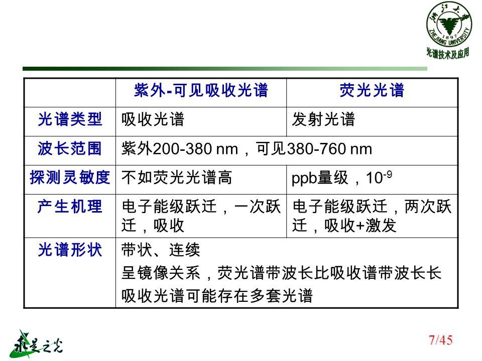 紫外 - 可见吸收光谱荧光光谱 光谱类型吸收光谱发射光谱 波长范围紫外 200-380 nm ,可见 380-760 nm 探测灵敏度不如荧光光谱高 ppb 量级, 10 -9 产生机理电子能级跃迁,一次跃 迁,吸收 电子能级跃迁,两次跃 迁,吸收 + 激发 光谱形状带状、连续 呈镜像关系,荧光谱带波长比吸收谱带波长长 吸收光谱可能存在多套光谱 7/45