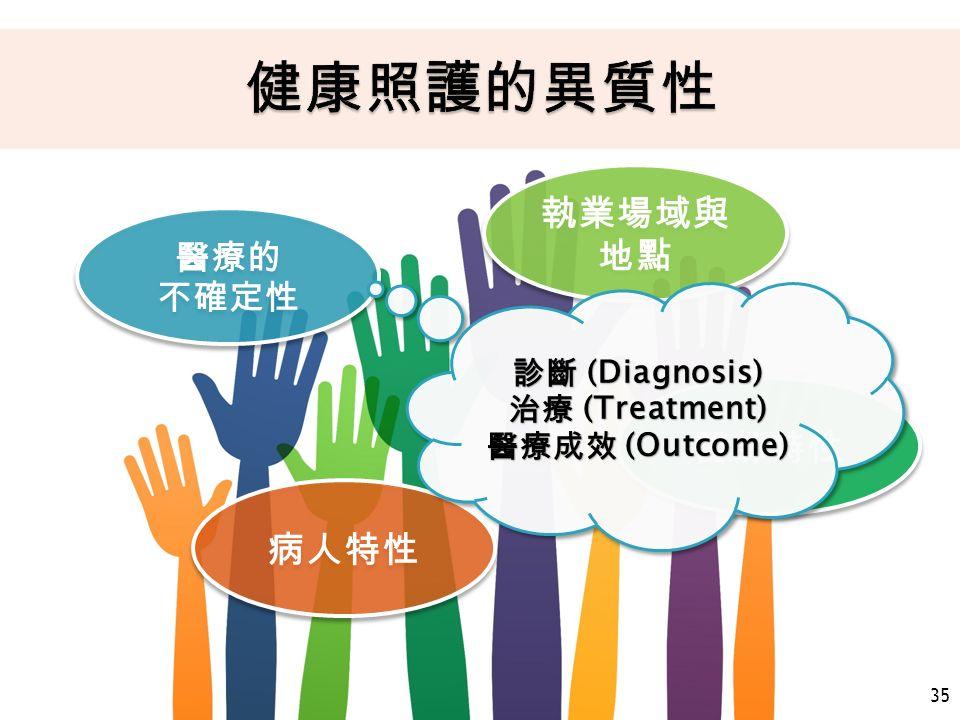 35 醫療的 不確定性 醫療的 不確定性 醫師特性 執業場域與 地點 病人特性 診斷 (Diagnosis) 治療 (Treatment) 醫療成效 (Outcome) 診斷 (Diagnosis) 治療 (Treatment) 醫療成效 (Outcome)