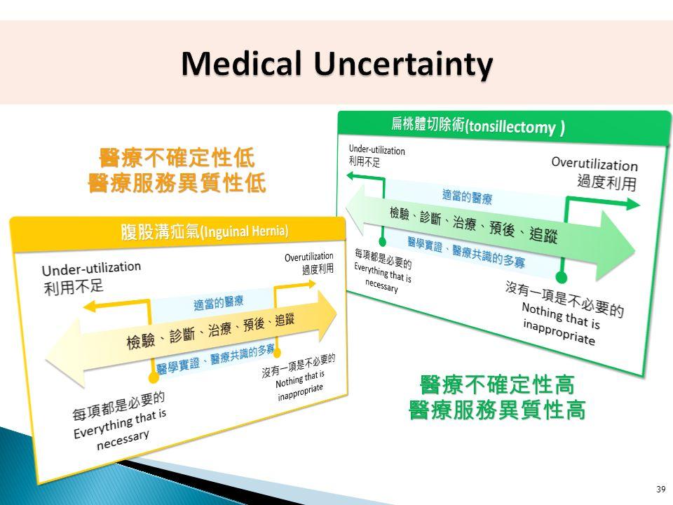39 醫療不確定性低醫療服務異質性低 醫療不確定性高醫療服務異質性高