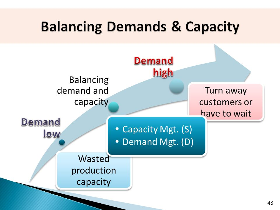Balancing demand and capacity 48 Wasted production capacity Turn away customers or have to wait  Capacity Mgt.