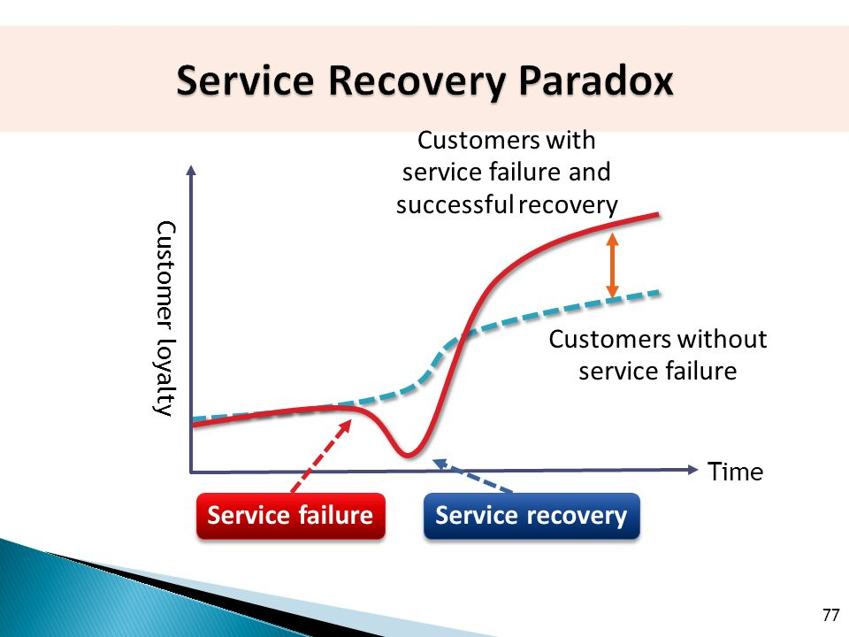 77 Time Customer loyalty Customers without service failure Customers with service failure and successful recovery Service failure Service recovery
