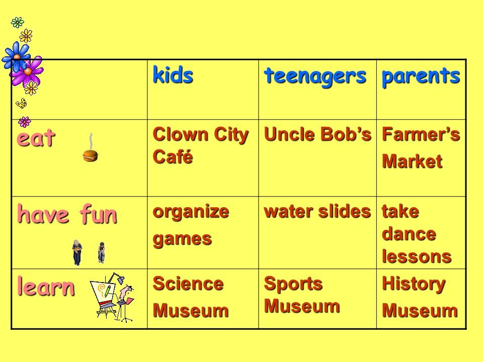 kidsteenagersparentseat Clown City Café Uncle Bob's Farmer'sMarket have fun organizegames water slides take dance lessons learnScienceMuseum Sports Museum HistoryMuseum