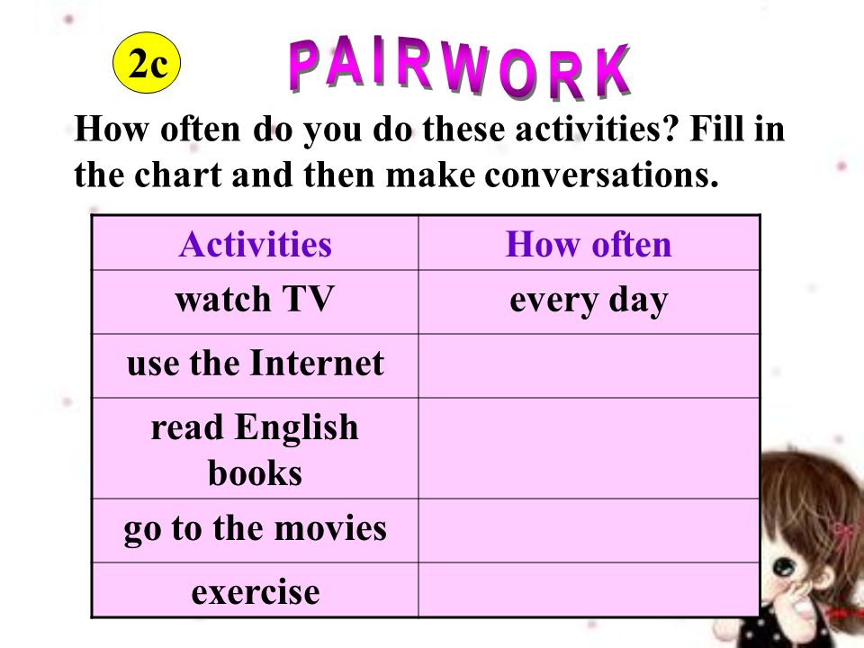 How often do you do these activities. Fill in the chart and then make conversations.