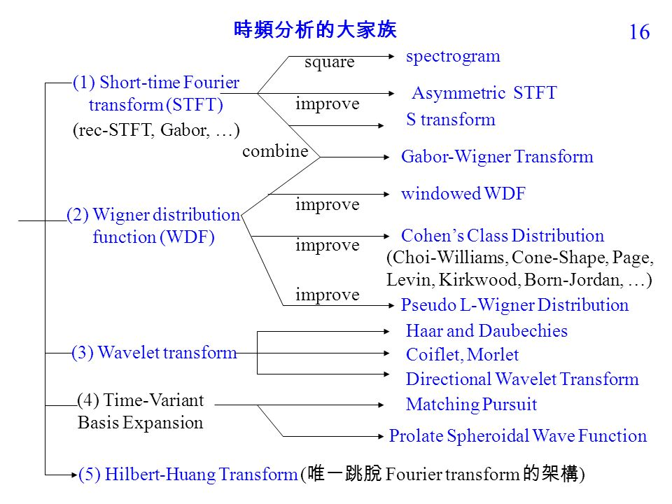 15 時頻分析理論的五大家族 (1) Short-Time Fourier transform 家族 (2) Wigner distribution function 家族 (3) Wavelet transform 家族 (4) Time-Variant Basis Expansion 家族 (5) Hilbert-Huang transform 家族