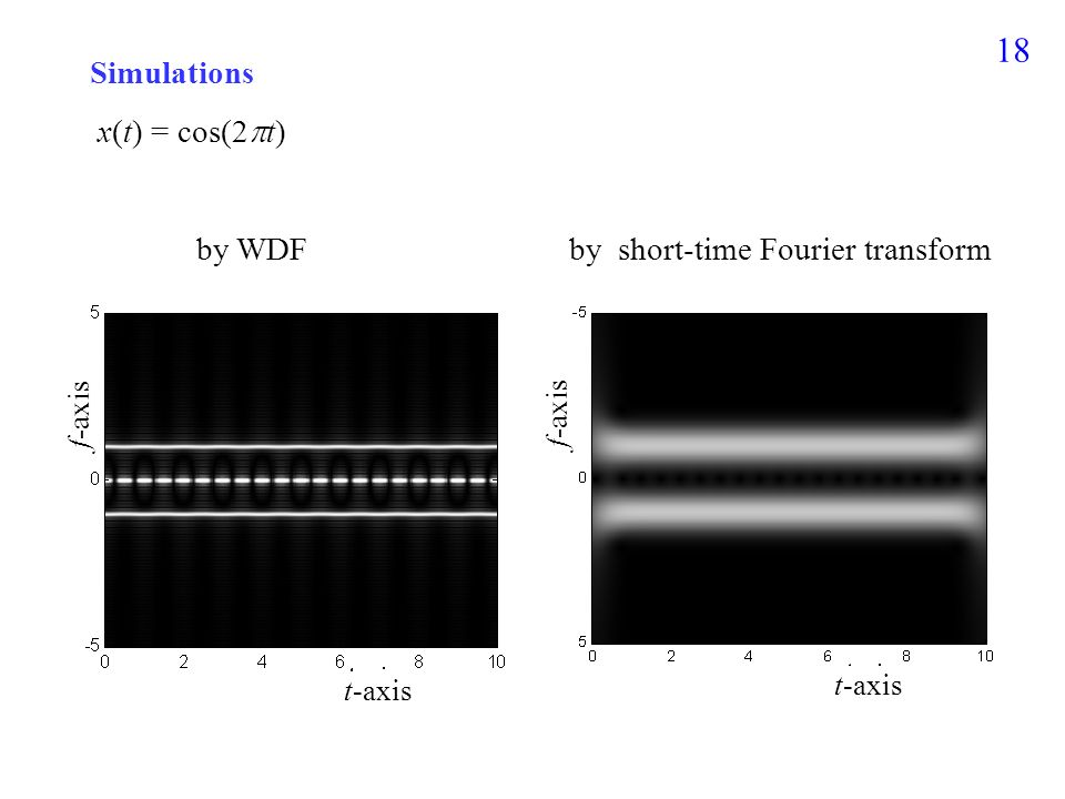 17 (1) Short-Time Fourier Transform (2) Wigner Distribution Function
