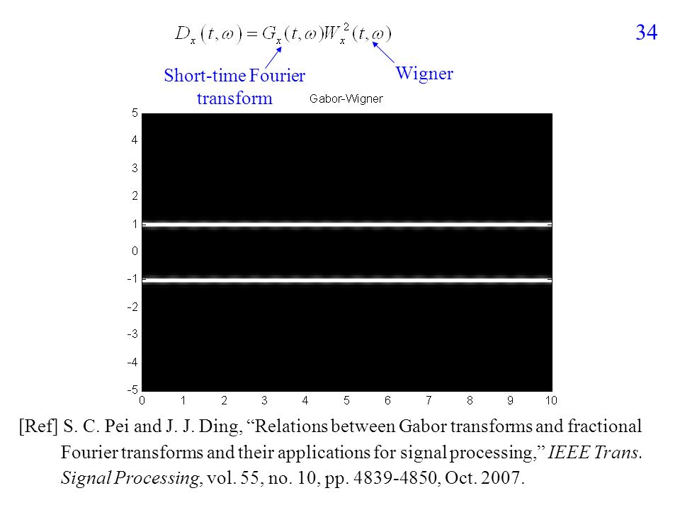 Gabor-Wigner Transform 如何同時達成 (1) high clarity (2) no cross-term 的目標? by WDF by short-time Fourier transform f-axis t-axis cos(2  t)