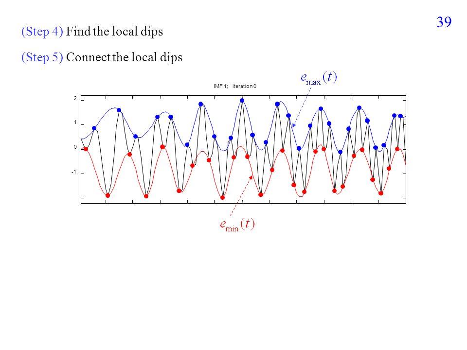 38 (Step 3) Connect local peaks 0 1 2 IMF 1; iteration 0 通常使用 B-spline ,尤其是 cubic B-spline 來連接