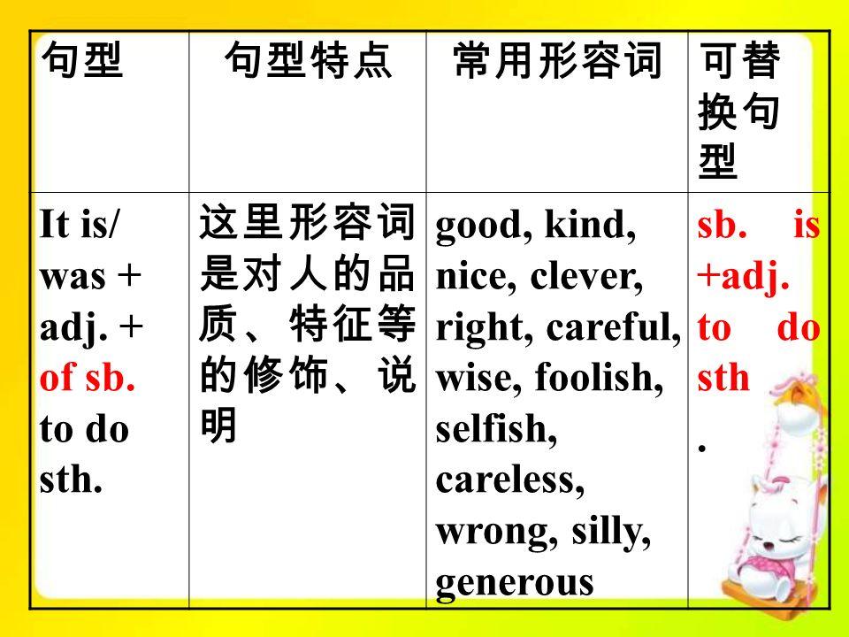 句型句型特点常用形容词可替 换句 型 It is/ was + adj. + of sb. to do sth.