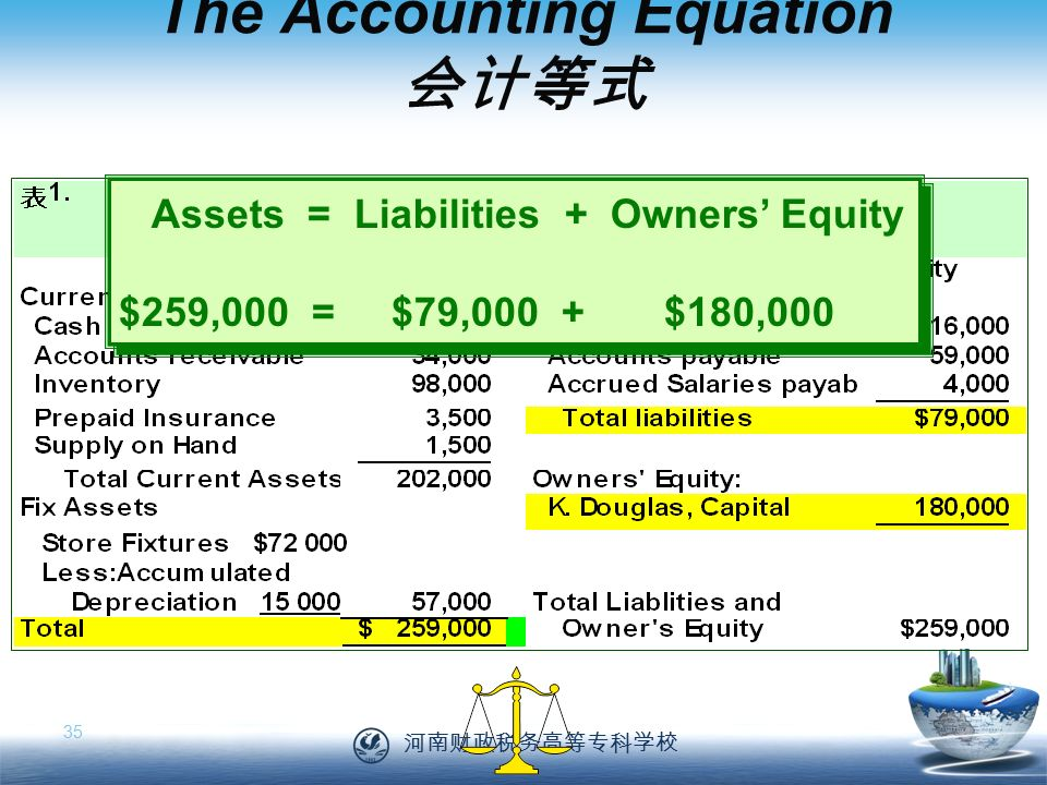 河南财政税务高等专科学校 35 The Accounting Equation 会计等式 Assets = Liabilities + Owners' Equity $259,000 = $79,000 + $180,000 Assets = Liabilities + Owners' Equity $259,000 = $79,000 + $180,000