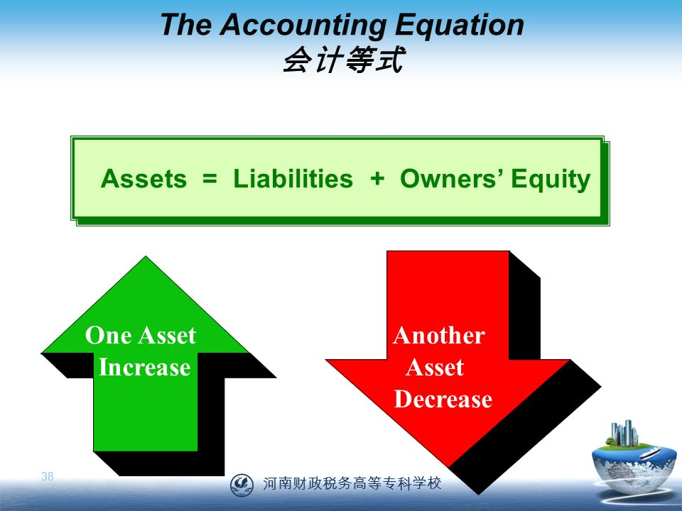 河南财政税务高等专科学校 38 The Accounting Equation 会计等式 Assets = Liabilities + Owners' Equity One Asset Increase Another Asset Decrease