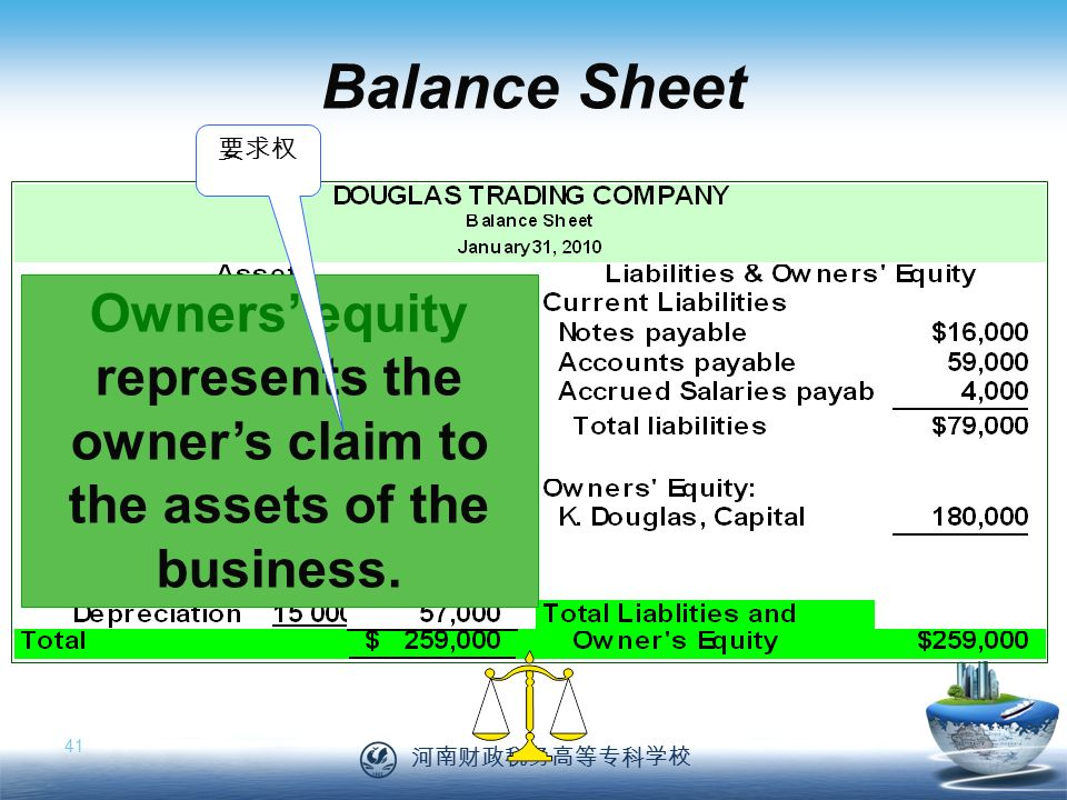 河南财政税务高等专科学校 41 Balance Sheet Owners' equity represents the owner's claim to the assets of the business.